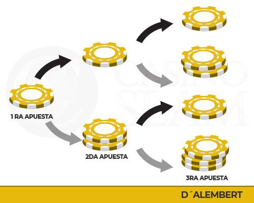 Sistema D'Alembert