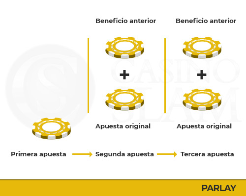 Sistema Parlay