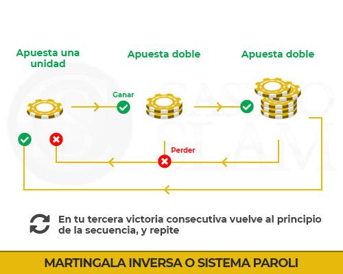 Sistema Paroli