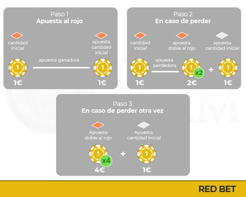 Sistema Red bet